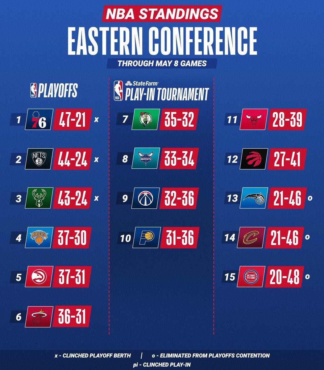 🏀 #NBA  Uno sguardo alle classifiche prima del matinée NBA  Alle 19, sfida chiave tra #Celtics e #Heat per l'accesso diretto ai playoff.  Alle 21.30 #Clippers per mantenere il 3 seed a Ovest.   Nella notte #Lakers per evitare il play-in sfidano i #Suns, che puntano al 1 seed. https://t.co/64H5KtNvQG