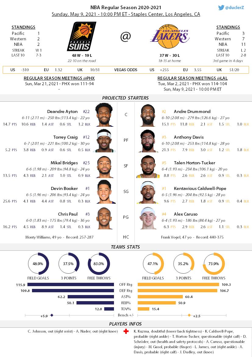 The @Lakers are hosting the @Suns at 10:00 PM ET Les #Lakers reçoivent les #Suns à 4h00, heure française  #RisePHX (48-19) at #LakeShow (37-30) #PHXatLAL #NBA #NBATwitter #NBATwitterLive https://t.co/4VwNz1YlSl