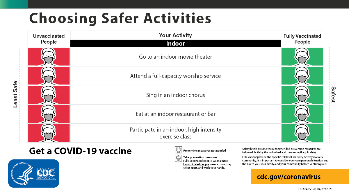 If you are fully vaccinated against #COVID19, you can start doing many things that you had stopped doing because of the pandemic. If you haven't been vaccinated yet, get a vaccine as soon as you can. See full details: https://t.co/s5kXwg65fB https://t.co/fvhehUiiCi