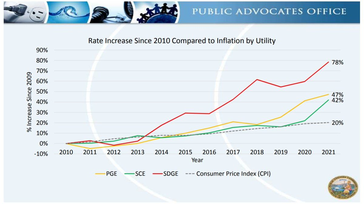 """""""We are in a rate crisis with electricity costs growing faster than inflation, inequity rising, & wildfire costs coming,"""" said the public advocate at the Cal Public Utilities CommissionCalifornia rates increased 7x more than they did in rest of US  https://www.utilitydive.com/news/californias-dilemma-how-to-control-skyrocketing-electric-rates-while-buil/597767/"""
