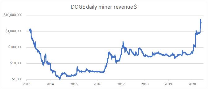 Revenus journaliers des mineurs de Dogecoin (DOGE) exprimés en dollars avec un pics à 3,6 millions de dollars