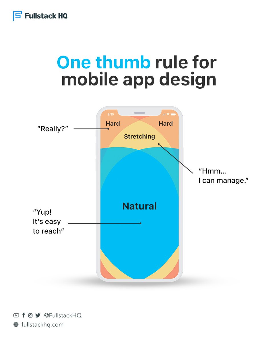 Making a mobile app design, regardless if it is intended for iOS or Android phones or right-handed or left-handed, always think of how comfortable one thumb will be when using the app.📱👍Follow @FullstackHQ for a daily dose of #development upskilling and inspiration! ✊⚔️