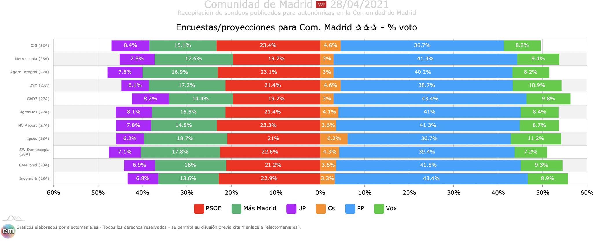 Elecciones a la Asamblea de Madrid 4 de mayo de 2021! ¡Vuelve la guerra fría!.  - Página 12 E0DpvgZX0AASuUQ?format=jpg&name=large