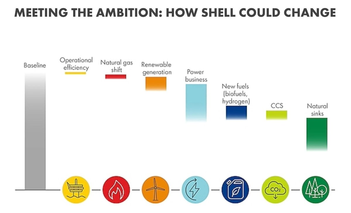 """Shell's """"net zero"""" plans have been broadly welcomed from groups, media coverage, etc. And I get it: we're so tired, and we *want* these companies to be doing the right thing. But they are exploiting our justified exhaustion, and it really makes me mad. https://www.shell.com/energy-and-innovation/the-energy-future/shell-energy-transition-strategy.html"""
