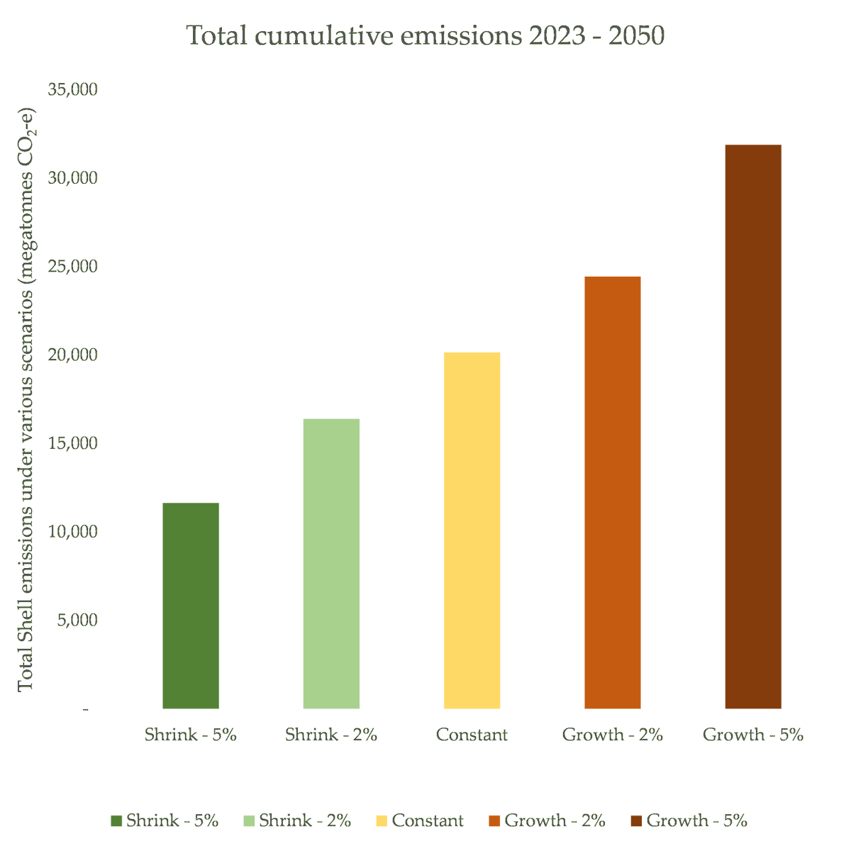 In February, I wrote about Shell's preliminary climate plans. The crux: using an 'intensity' targets means Shell can basically do what they like for absolute emissions, simply by selling a bunch of other stuff alongside.  https://medium.com/lobbywatch/you-need-to-know-about-the-shell-game-ad1c0be32fa3