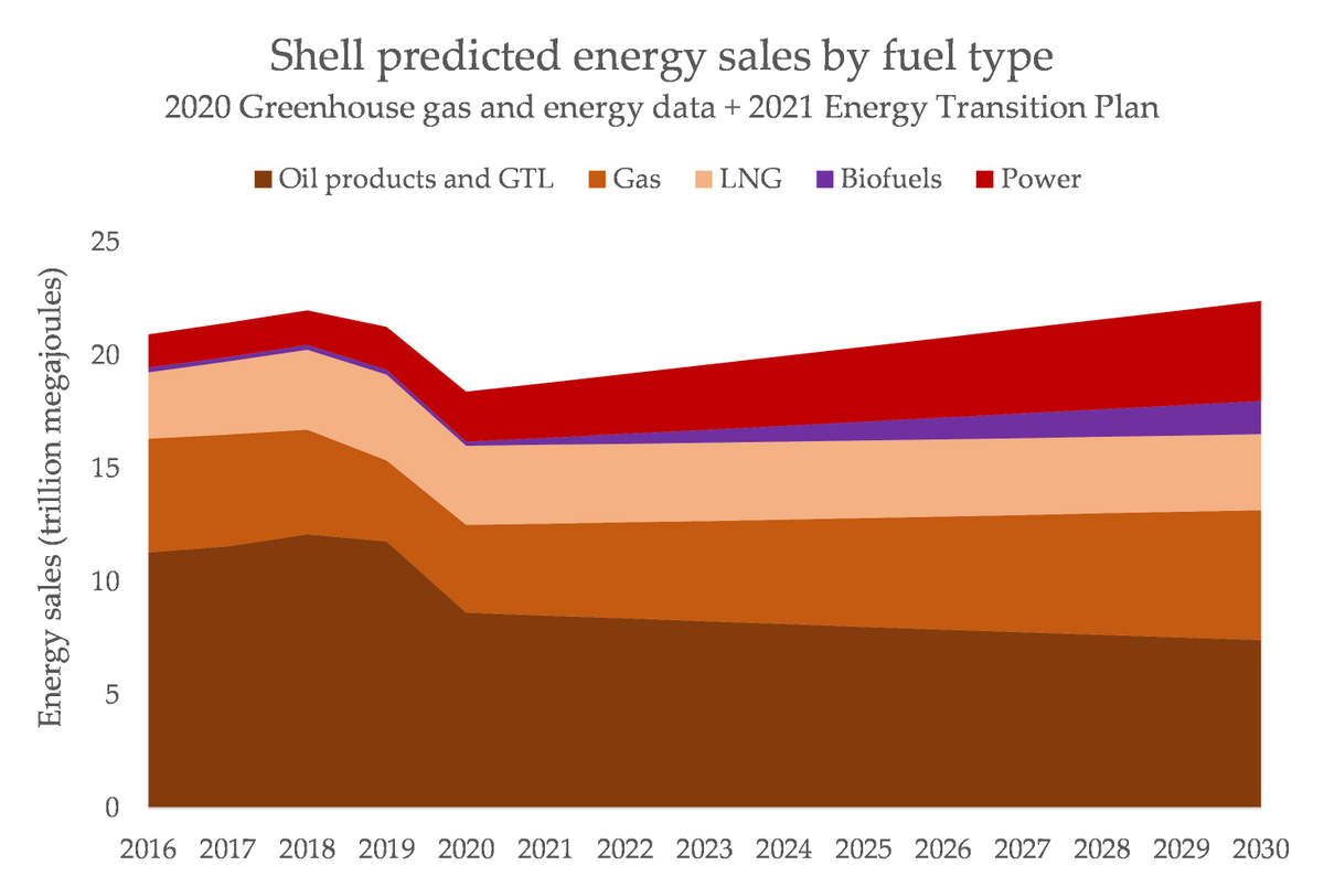 We know how much oil Shell sold in 2020. We know how much gas, and power, and CCS and trees tooSo if we assume a 1.5% decline in oil, and a 55% share of gas in 2030, plus the other changes, this is what we get. Yes - Shell are planning to change nothing https://medium.com/lobbywatch/a-major-test-for-shells-massive-multi-purpose-greenwashing-juggernaut-7406d8951e21