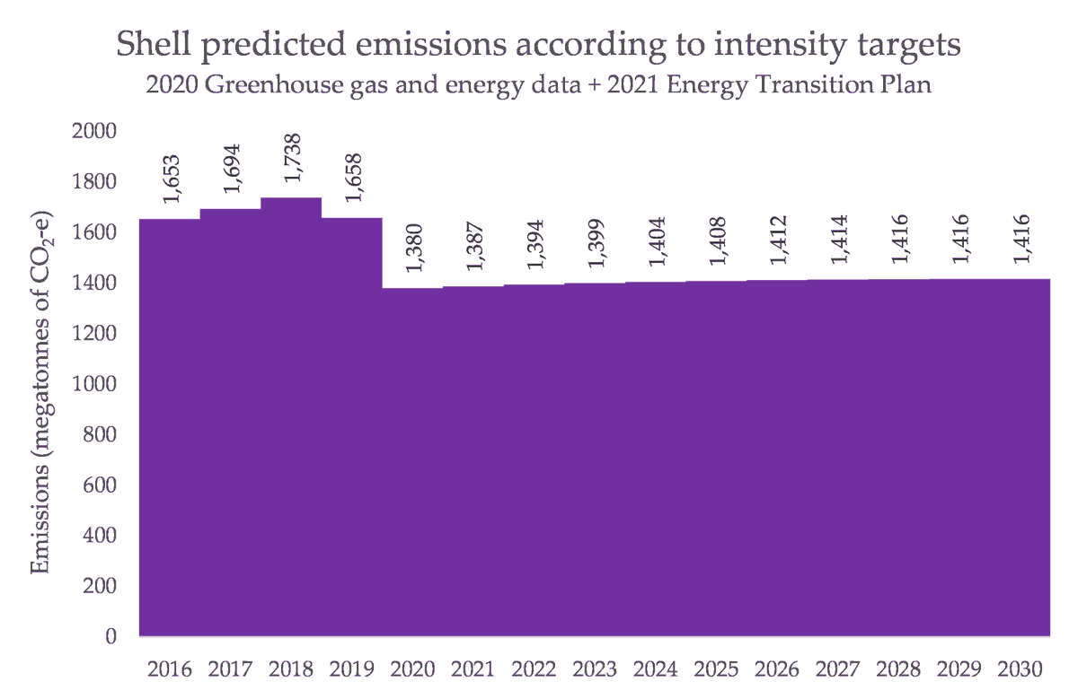 """Plug this prediction of total energy sold into Shell's carbon intensity targets, and this what their much-heralded 2030 target looks like. Sure, emissions """"peaked"""" in 2018 - but they actually slightly *rise* from 2020 - 2030."""