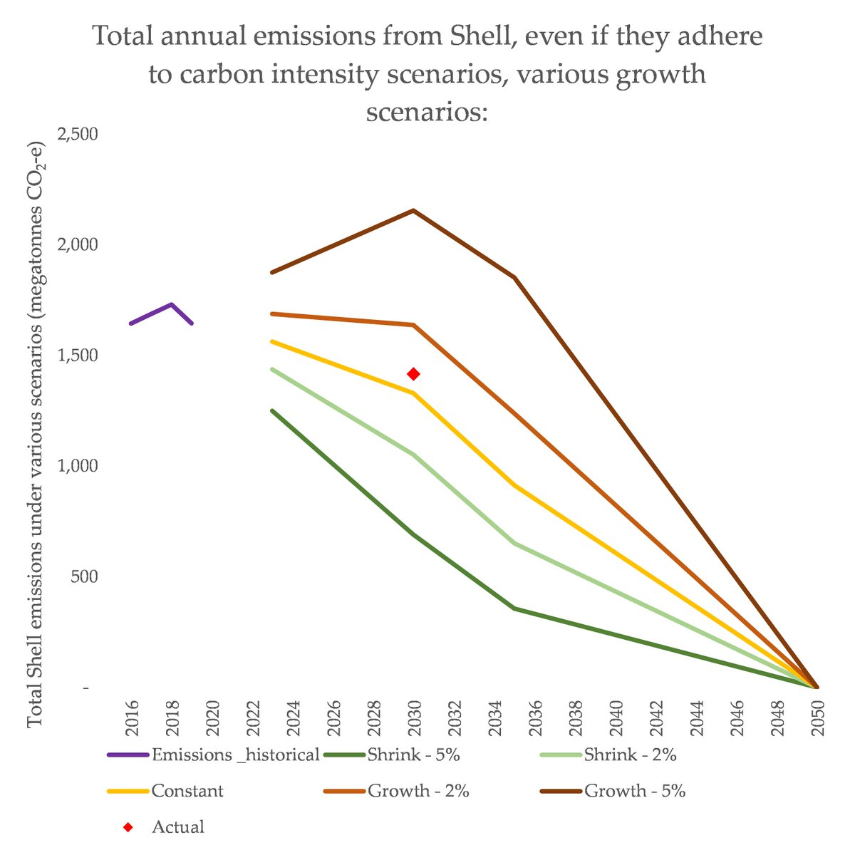 *this* is why Shell aren't talking about absolute emissions , or winding down their fossils ASAP. Their carbon intensity targets will be achieved by *adding* other stuff, not *reducing* fossil fuelsThat is - they could reduce emissions by winding down FFs - but *choose* not to.