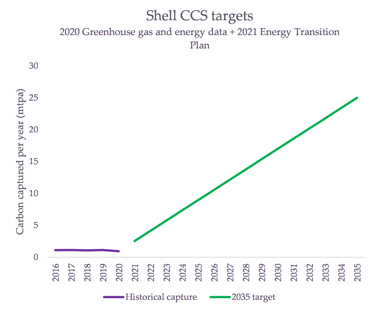 Shell claim they're going to be using carbon capture and storage (CCS) to avoid emissions from fossil fuels. This is what their target looks like:  https://medium.com/lobbywatch/a-major-test-for-shells-massive-multi-purpose-greenwashing-juggernaut-7406d8951e21