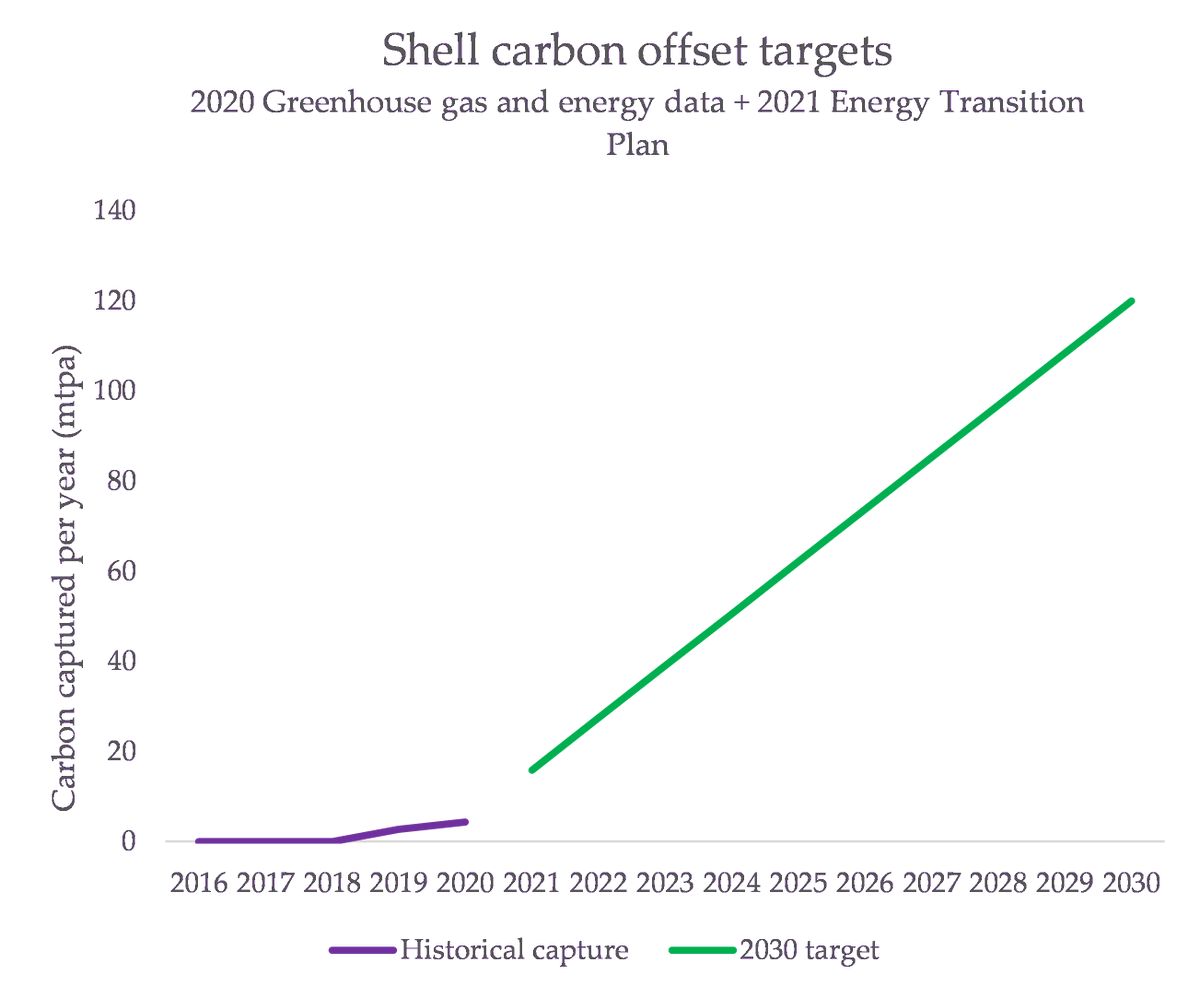 Shell claim they're going to be planting a very large number of trees to absorb the emissions from the burning of the products they sell. This is what their targets look like: