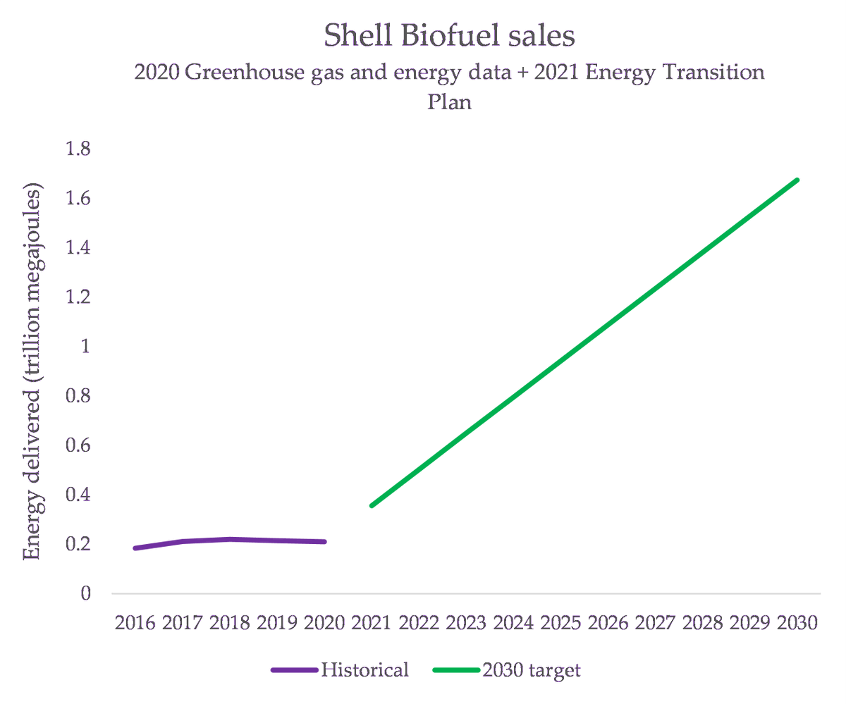 Shell also says they're going to be selling heaps of biofuels - 8x more than in 2020. This is what their target looks like (and a reminder from Shell's own data: biofuels are not zero emissions)