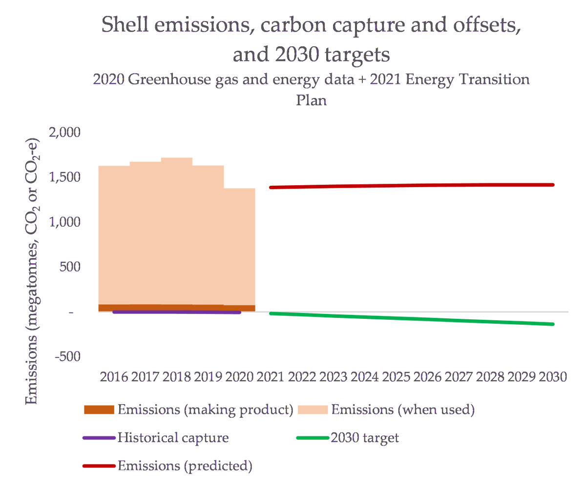 You're sensing a theme here, yeah? I am too. A half-decade of failure hand-waved away, and a promise to suddenly change their ways.Of course: we have to put it in context. Even if they *do* deliver, this is what it looks like relative to their emissions: