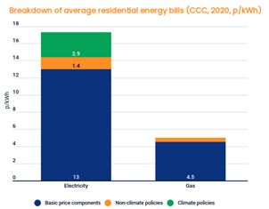 """A big part of the challenge is that we place almost all """"policy costs"""" - largely for early renewables projects - onto electricity, not gas. That made some sense when the system was set up in 2012, but doesn't now that electricity is *much* cleaner."""