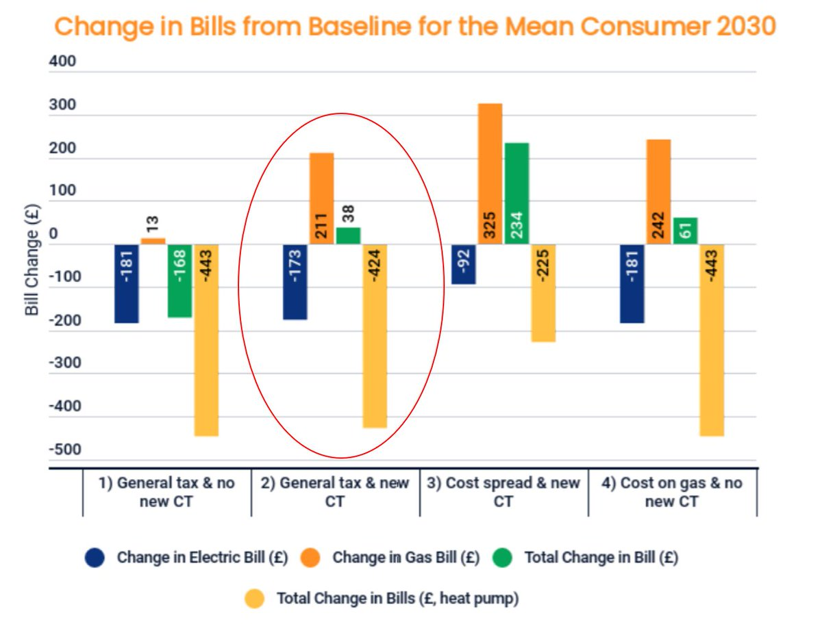 The report argues that moving policy costs to taxation and putting a carbon price on gas means we can reduce the running costs of heat pumps below gas boilers and avoid significantly increasing costs for those still on gas. A vital step in driving heat pump take-up in a fair way.
