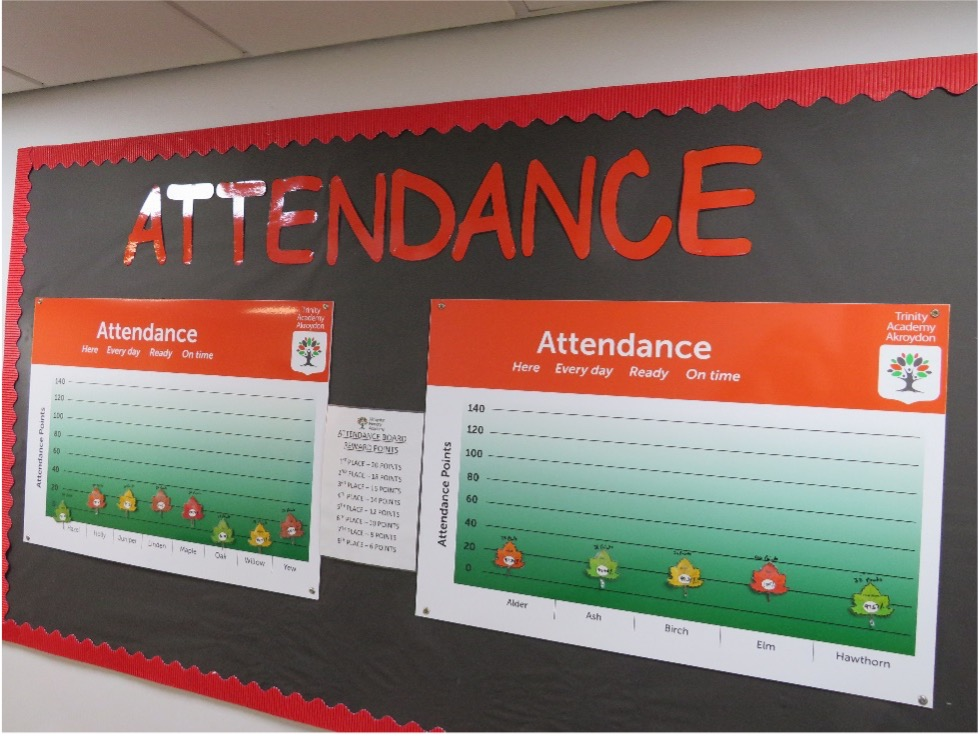 Take a look at our attendance board! ✅ Each week, classes are rewarded with points based on the weekly class attendance. Which class or classes do you think has received the most points this week? #AttendanceMatters
