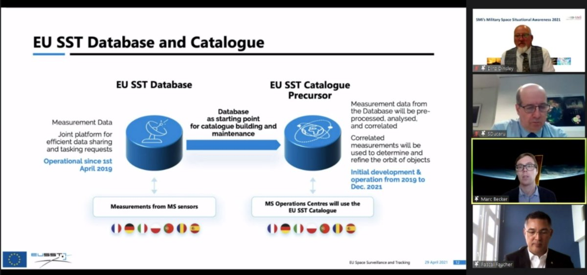 Image for the Tweet beginning: Today #EUSST participated in the