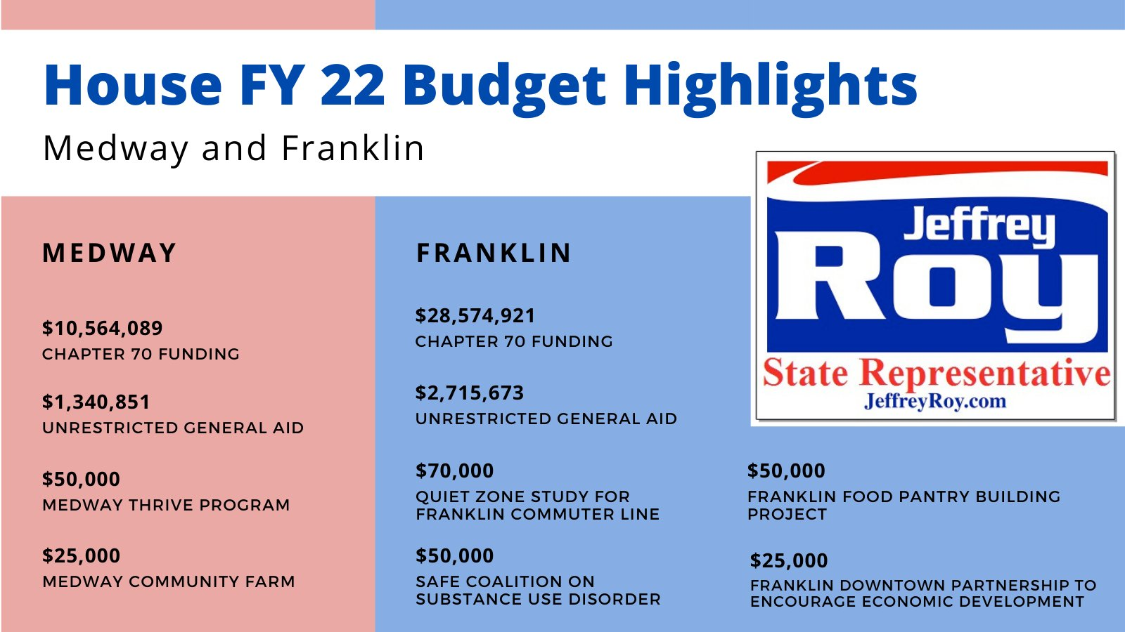 Representative Jeffrey N. Roy: FY 22 House Budget update