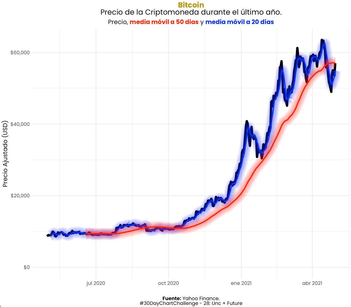 bitcoin diagrama yahoo