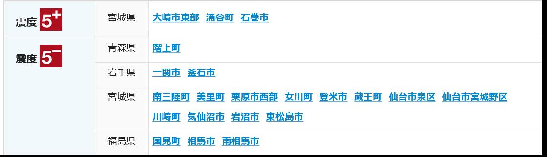 宮城県で震度5強 各地の詳しい震度  午前10時27分ごろ、東北地方で最大震度5強を観測する強い地震がありました。宮城県の大崎市東部、涌谷町、石巻市で震度5強を観測しました。揺れの強かった地域の方は安全を確保して下さい。この地震による津波の心配はありません。 #地震  nhk.or.jp/kishou-saigai/…