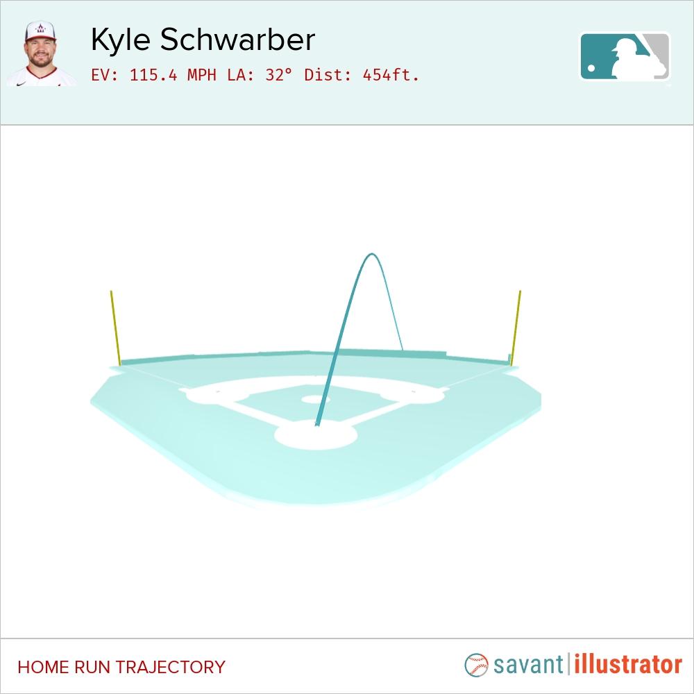 @SlangsOnSports's photo on Kyle Schwarber