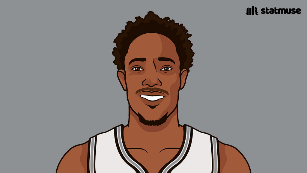 @statmuse's photo on Derozan
