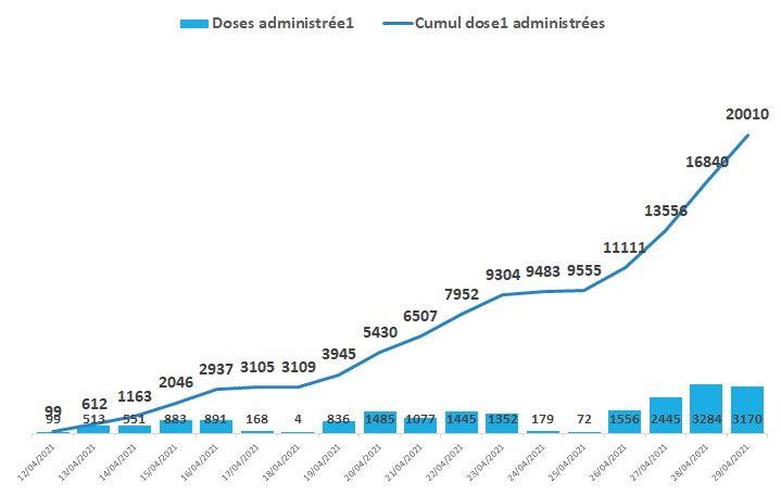 A la date du 29 avril 2021, le Cameroun, après 2 semaines de vaccination, affiche 20 010 personnes vaccinées. Si cette progression est satisfaisante, le Gouvernement encourage les populations à solliciter davantage les vaccins dans le cadre d'une protection collective. https://t.co/gxlx8tQrrP