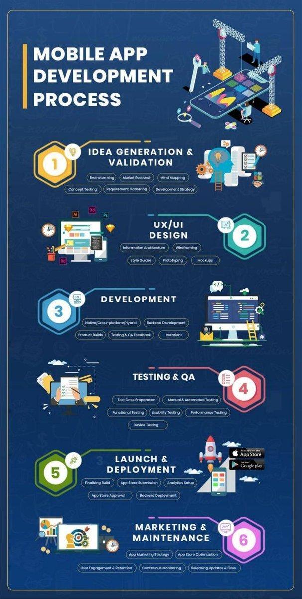 Mobile app-development-process- #infographic#mobileapp #app #android #ui #appdesign #mobileappdevelopment #ux #ios #uidesign #mobileapps #design #appdevelopment #webdesign #mobileappdesigncc: @antgrasso @MikeQuindazzi @Ronald_vanLoon @lindagrass0 @IIoT_World @mvollmer1
