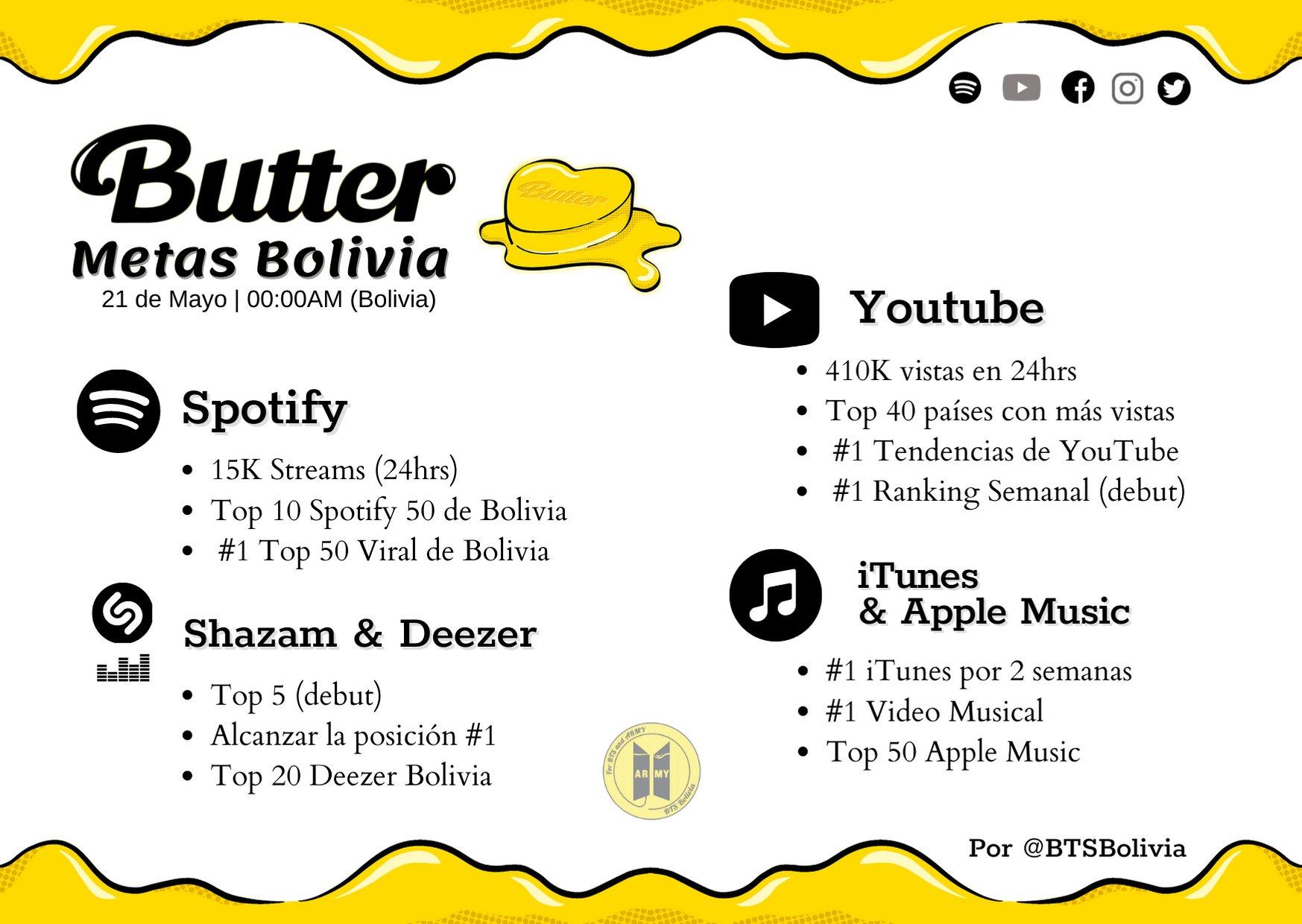 """BTS """"Butter"""" metas a lograr por el fandom bolviano: Visitas y reproducciones de """"Butter en Spotify, YouTube y iTunes."""
