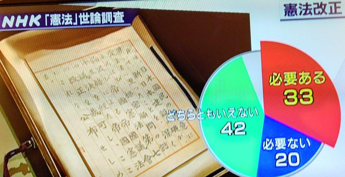"""NHK世論調査で憲法改正を""""必要""""と答えた人が33%、""""必要ない""""は20%、""""どちらともいえない""""が42%だった。2013年の習近平国家主席就任以来、中国による国民の生命・財産と領土の危機がこれだけ顕著になっても危機感が生まれない国民が「3分の2」もいるとは驚く。日本人のドリーマーぶりにもはや言葉なし。"""