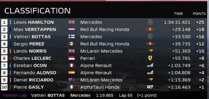 Posiciones Finales GP Portugal 2021