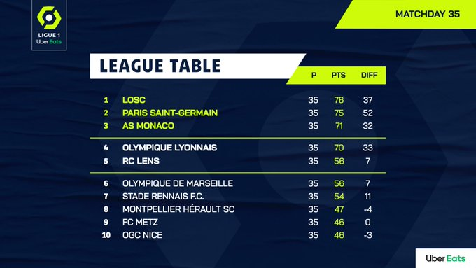 Klasemen Liga Prancis untuk posisi 10 besar