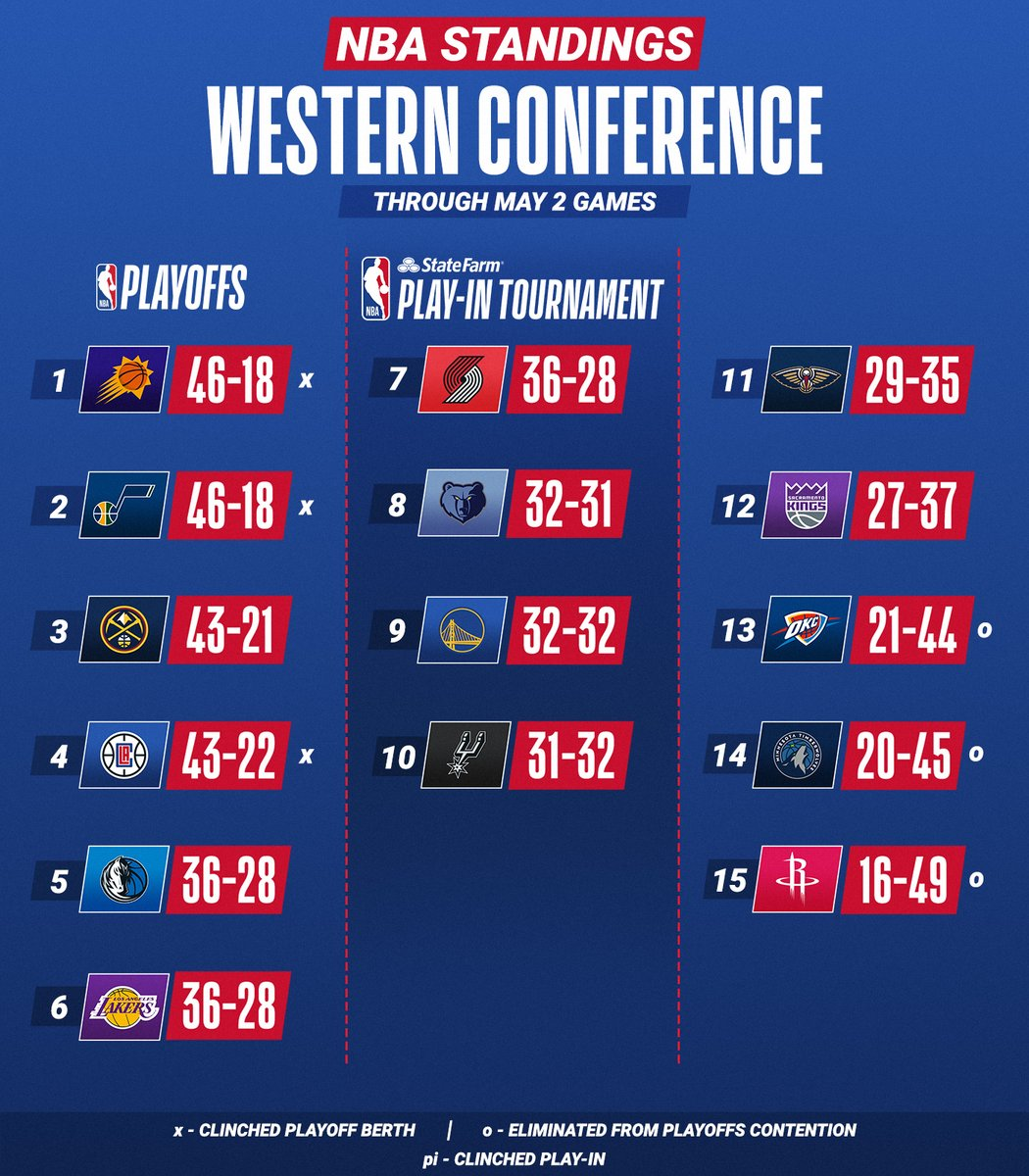The @sixers and @Suns retake #1 in each conference!  Teams ranked 7-10 will participate in the #StateFarmPlayIn Tournament after the regular season (May 18-21) to secure the final two spots in the #NBAPlayoffs for each conference. https://t.co/mFnRjiGmmK