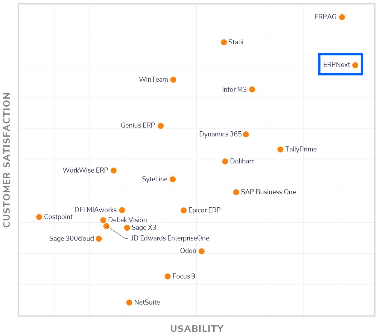 ERPNext in top 3 in @SoftwareAdvice 's 2021 frontrunners report!!  - Cover Image