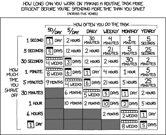 test Twitter Media - Why automate your code review? In 3 words:   ✅ Consistency ✅ Speed ✅ Bandwidth  Heap Software Engineer @philosohacker shares why and how we rolled out some new tools to help automate code review: https://t.co/W7rcXzEYE3 (Comic by @xkcdComic) https://t.co/p6cy6cBLCJ