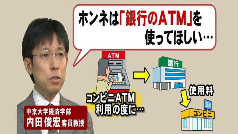 test ツイッターメディア - 【本音は銀行のATMを使って欲しい】  また、中京大学経済学部客員教授・内田俊宏さんは  「#銀行 がコンビニへ支払う使用料の負担が大きい。この状況を改善するため、手数料に差をつけて銀行ATMを使ってもらおうとしているのではないか」と話す。  https://t.co/x2PgXsVlaN #FNNプライムオンライン https://t.co/wzMjcnnLle