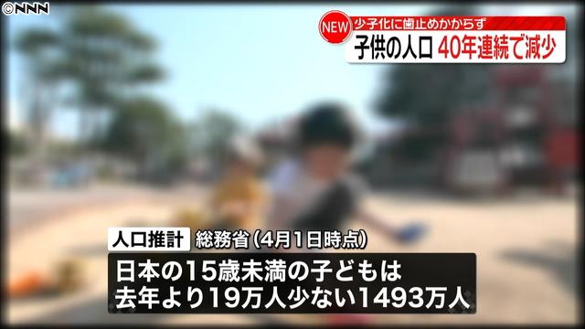 test ツイッターメディア -【少子化】15歳未満の子どもの人口、40年連続で減少https://t.co/YOAi61P9gh総務省が発表した4月1日時点の人口推計によると、日本の15歳未満の子どもは、去年より19万人少ない1493万人。40年連続で減少している。 https://t.co/bnUTGhmgjT