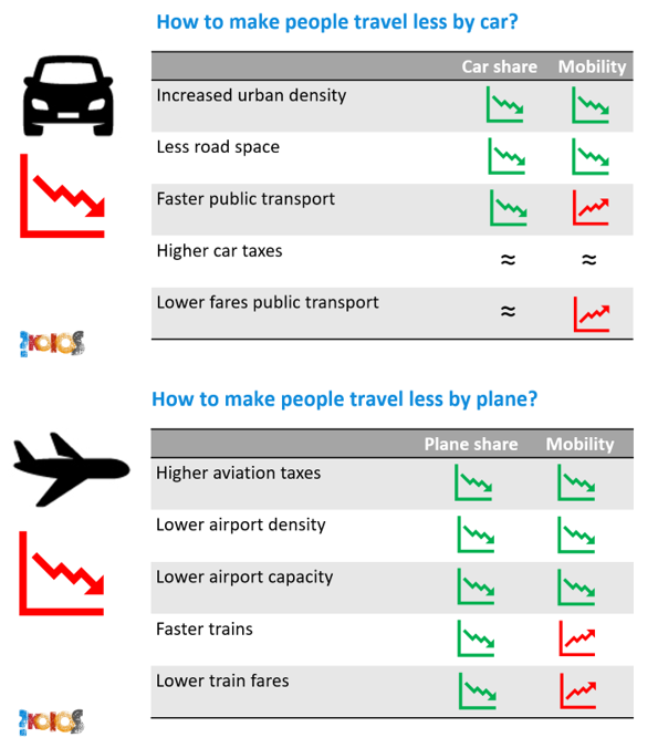 test Twitter Media - How to make people travel less by car and plane? @transenv asked my assessment of such changes in mobility behaviour. The last two slides of my presentation summarize my conclusions. See https://t.co/1HvXP1MDwv https://t.co/lXMOMCtlee