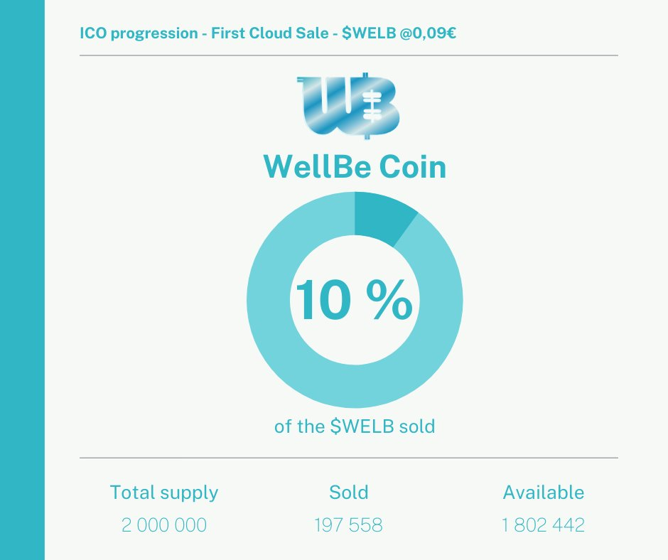 10% of the 1st Cloud Sale reached! 🚀   We are working on some news we hope you will enjoy! 💥 https://t.co/gYXWd0ml0T