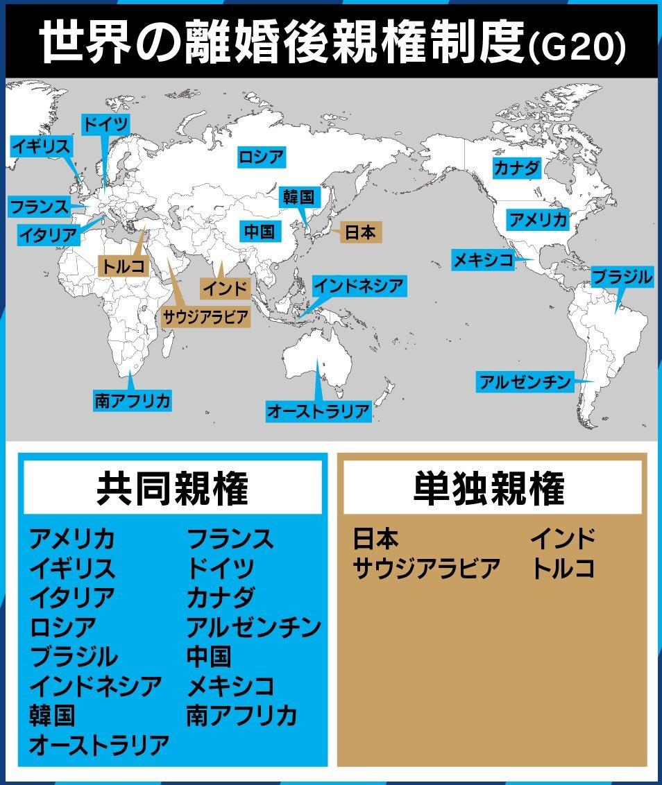 test ツイッターメディア - @fuyu77 僕が注目しているテーマの中に親権問題があります。 ご存知かもしれませんが、ほとんど全ての先進国が離婚後の共同親権を認めている中、日本は単独親権が強制されます。 また子供の連れ去りや面会交流の拒否などの問題も、国際的に非難を受けています。 https://t.co/J70uenczQy