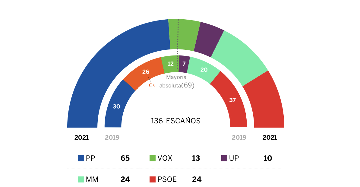 It was indeed a stunning success for the Partido Popular in the Madrid city elections yesterday.