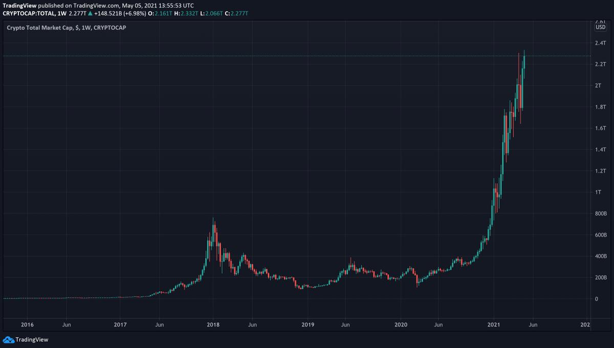 teljes crypto market cap tradingview