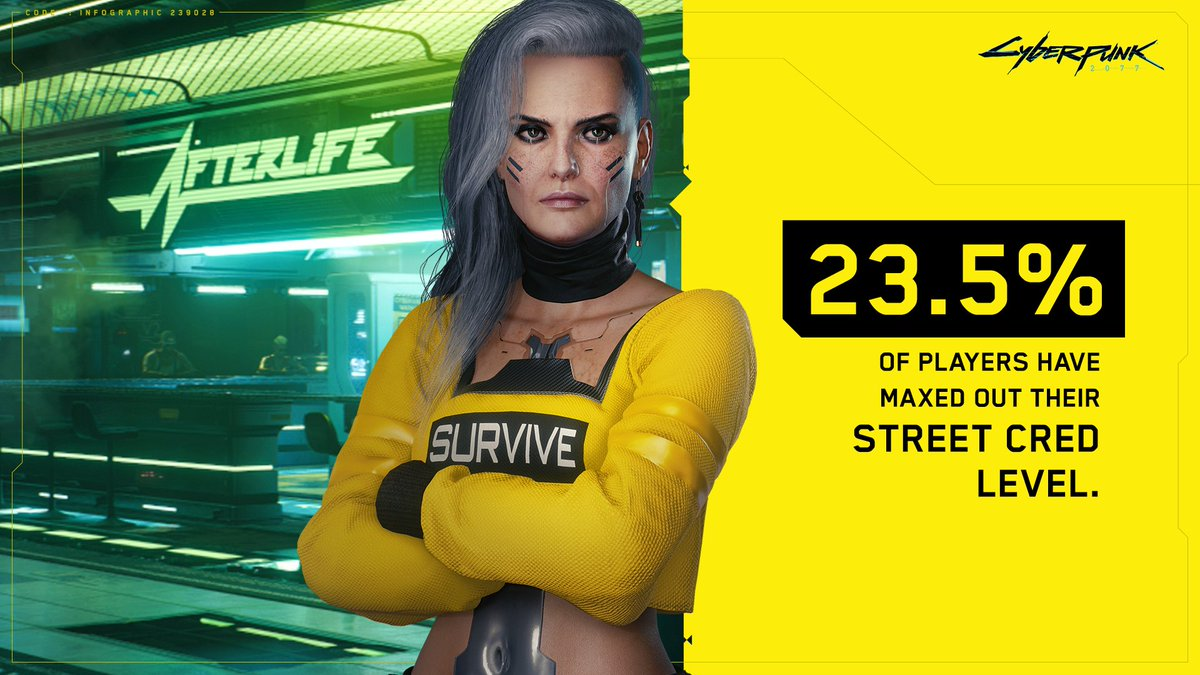 23.5% of players have reached the maximum Street Cred level. Rogue will now have to expand the Afterlife #CyberpunkInNumbers https://t.co/RnPT7M1rkg
