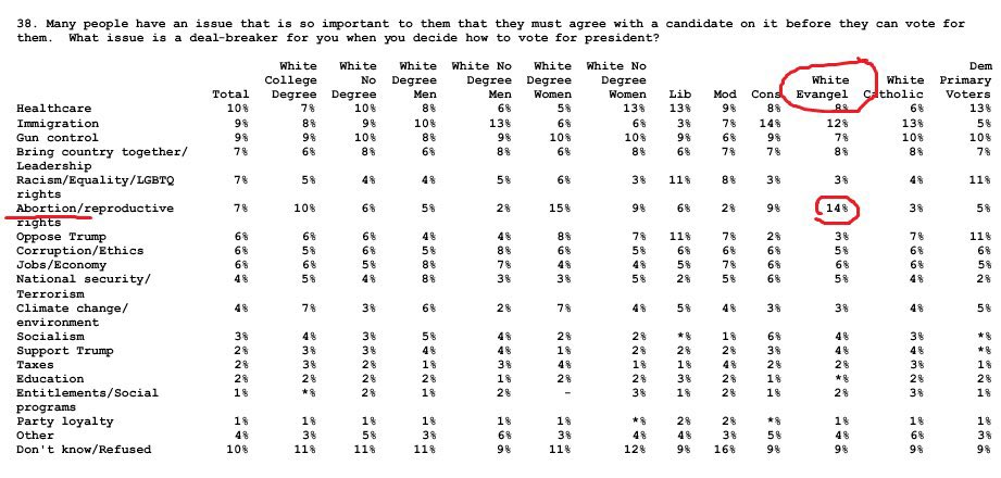 Trump backing anti-abortion policies was a big deal for many of his supporters. But I remember this 2019 Fox poll appearing to confirm what some long suspected: abortion wasn't the main reason Trump won so many white evangelicals https://t.co/a4tVl3D8I9 https://t.co/thTrBghXPu https://t.co/FqTiIZVuHl
