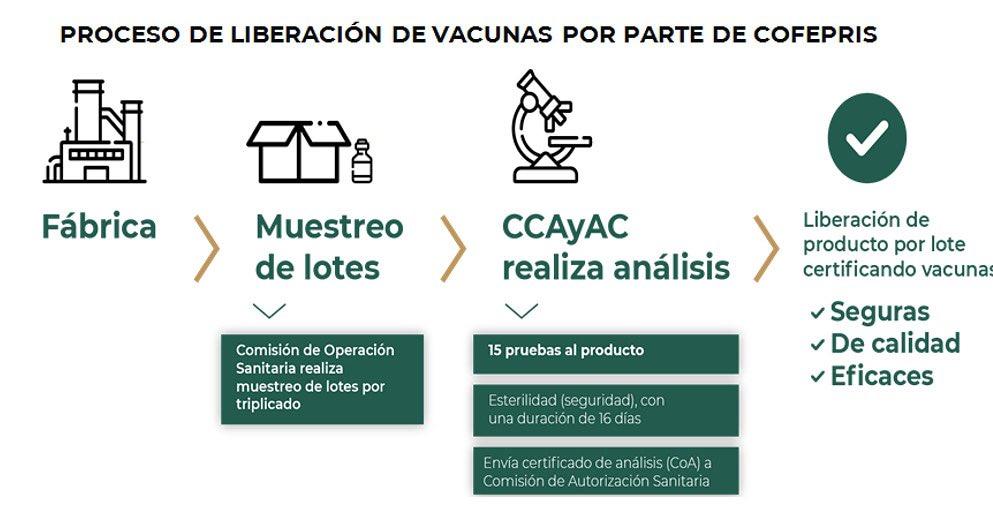 Cofepris libera un nuevo lote de la vacuna CanSino envasado en nuestro país.  https://t.co/uWjLVqC3wl https://t.co/JSMGJoTcsU