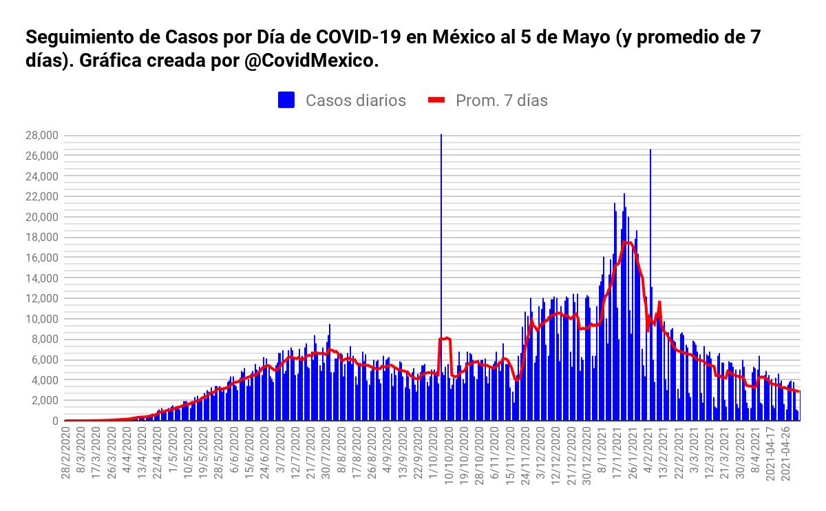 #ÚLTIMAHORA 🇲🇽 #MÉXICO 🇲🇽  Casos confirmados: 2,355,985 Nuevos casos: 3,021 Defunciones: 218,007 Nuevas defunciones: 267 Recuperados: 1,877,347 Nuevos Recuperados: 2,136 Personas notificadas: 6,697,736  #COVID19 #COVIDー19 #COVID19mx #Covid19_mx #QuédateEnCasa https://t.co/X5AC8gKKIZ