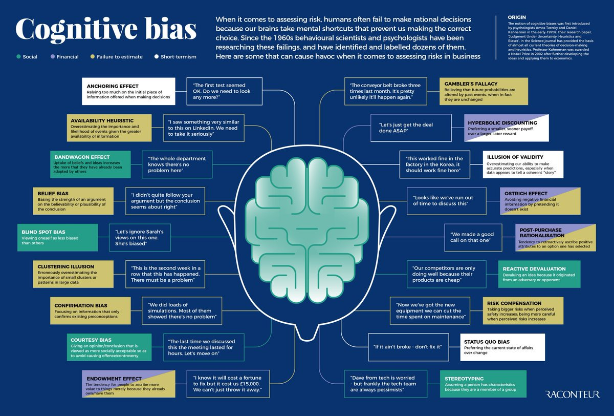 RT @aicanedo: 18 cognitive biases to know! #AI #MachineLearning #neuroscience https://t.co/JtF8QJkZ7V  #AI #MachineLearning #DataScience #P…