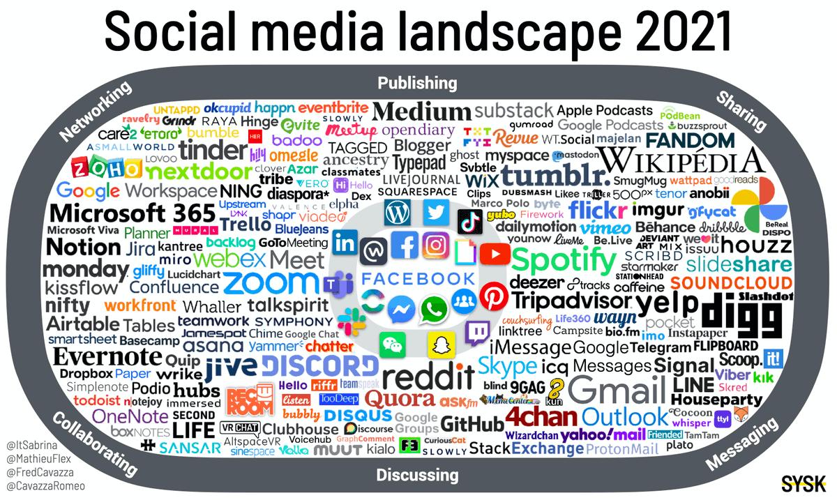 """#Medias - """"En moyenne, les utilisateurs passent plus de 4,2 h par jour sur les médias sociaux. Un temps considérable qui se fait nécessairement au détriment des médias traditionnels."""""""
