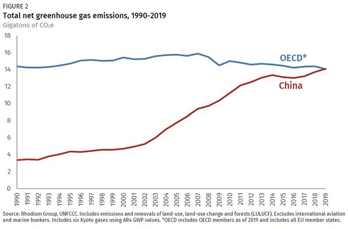 Emissioni Cina 2019