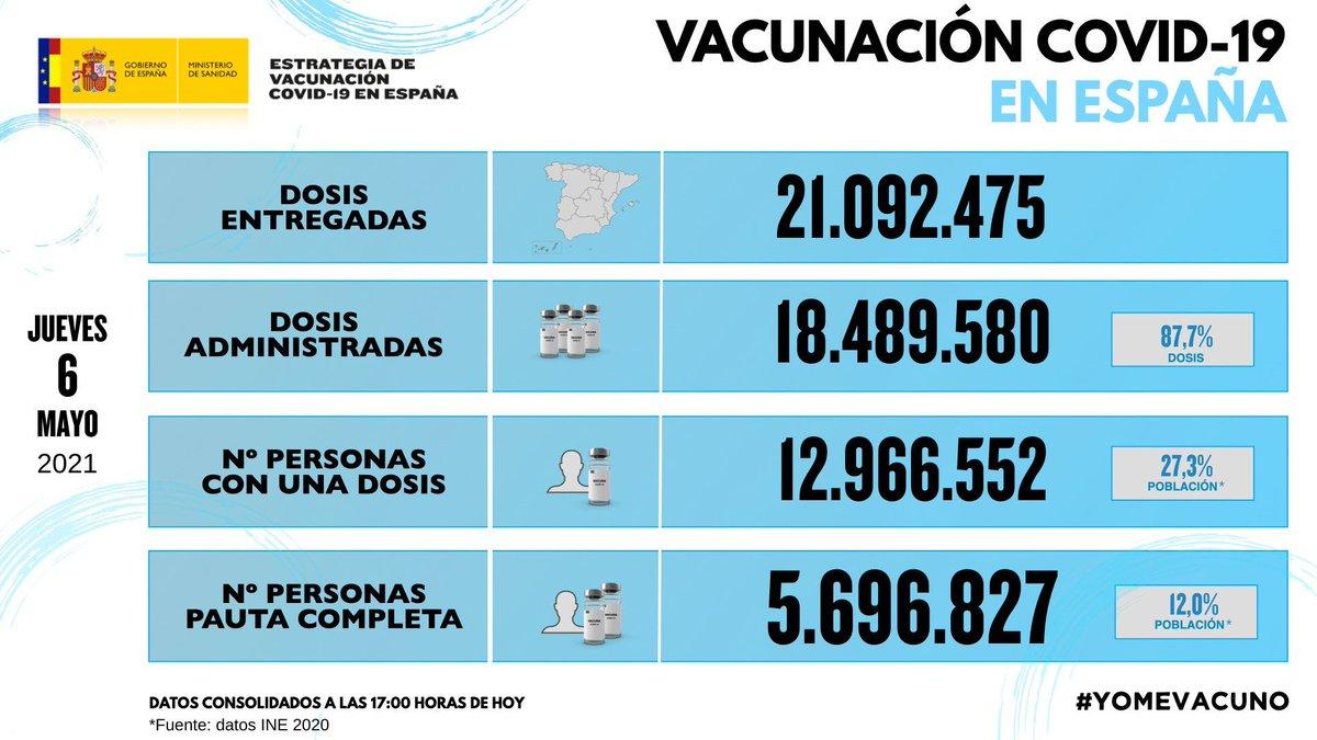 Twitter Salud Pública. Consulta el informe de actividad del pr...: abre ventana nueva
