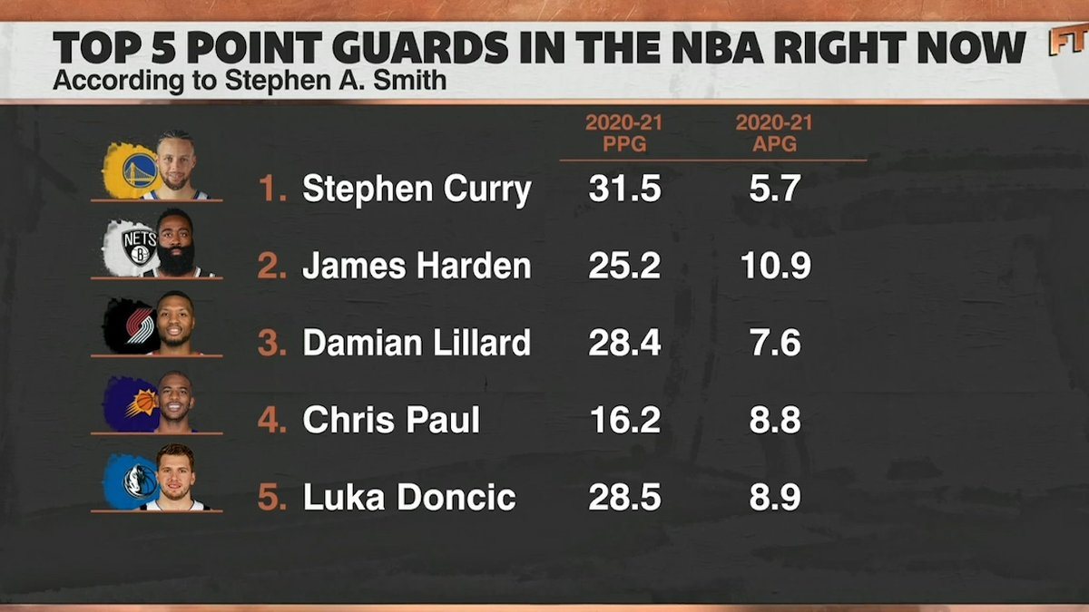 """The top five point guards in the NBA right now, according to @stephenasmith:  1. Steph Curry 2. James Harden 3. Damian Lillard 4. Chris Paul 5. Luka Doncic  """"I'm not picking LeBron James because I'm not picking forwards for this list."""" 😅"""